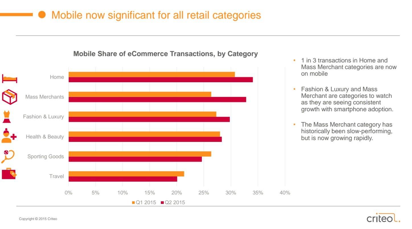 Catetgorie Vendita | State of Mobile Commerce