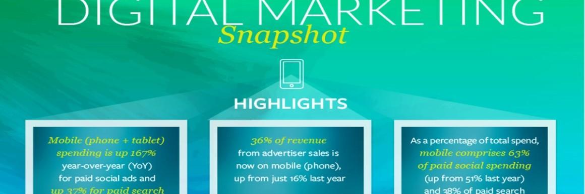 Digital Marketing Kenshoo