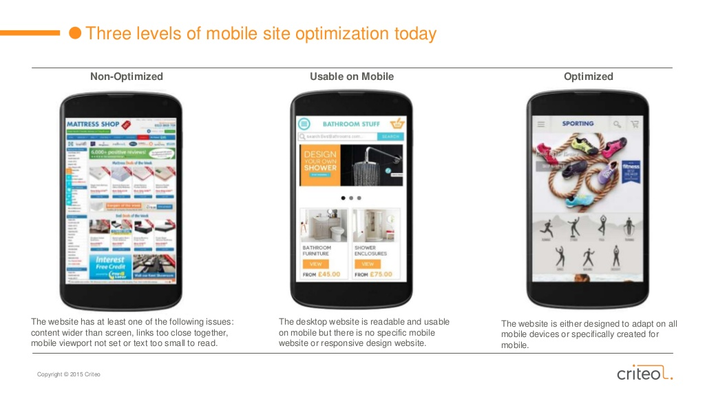 Mobile Responsive | State of Mobile Commerce