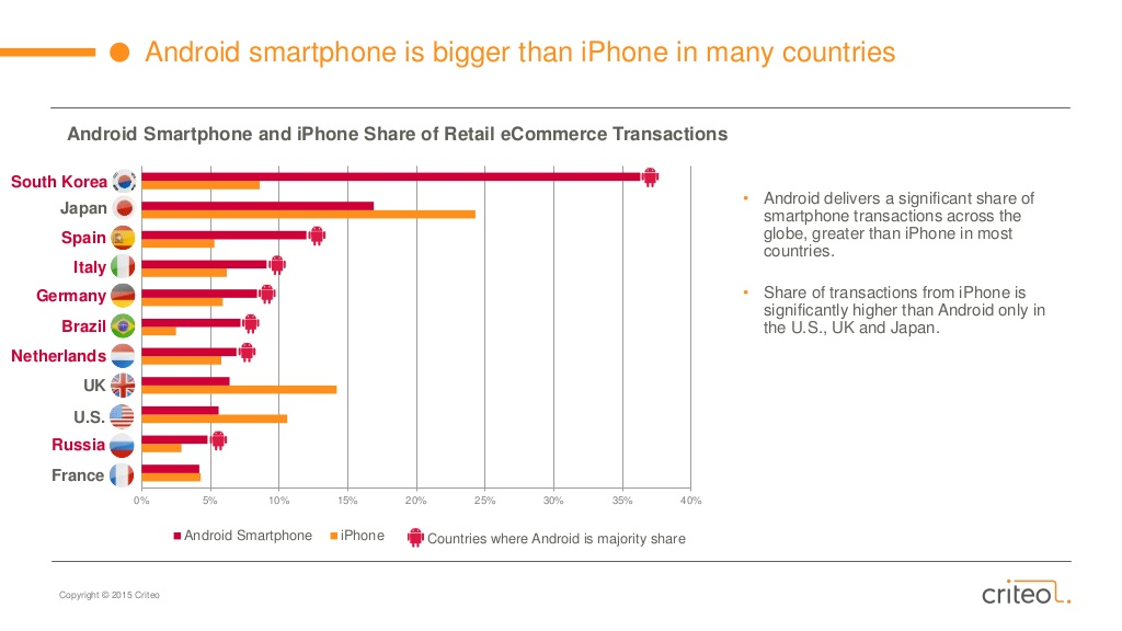 Android vs Iphone | State of Mobile Commerce