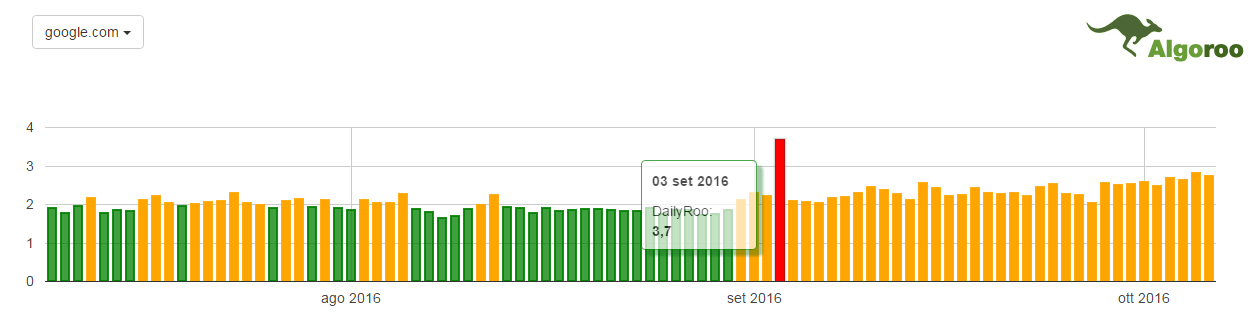 Fluttuazioni serp google Penguin update algoroo
