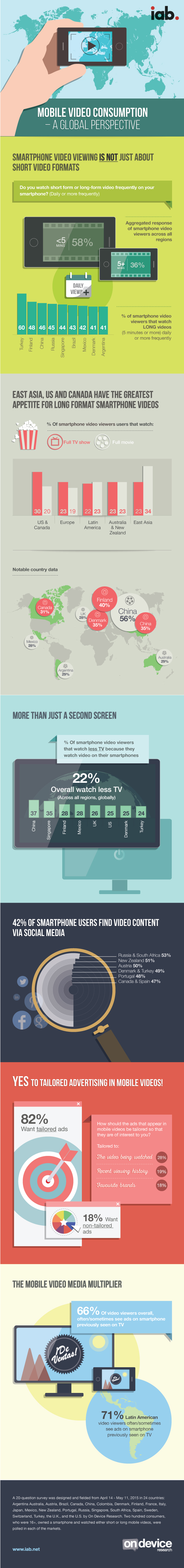 iab-research-mobile-video-usage-a-global-perspective