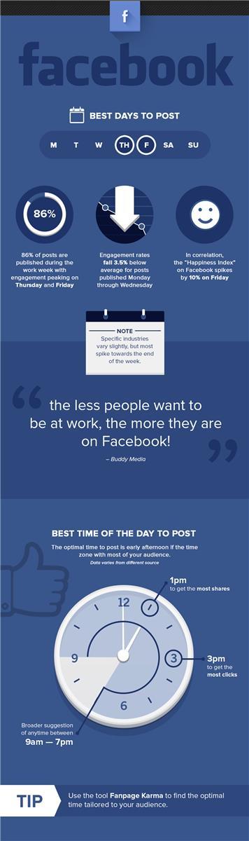 Orari Pubblicazione Post Pagina Aziendale Facebook