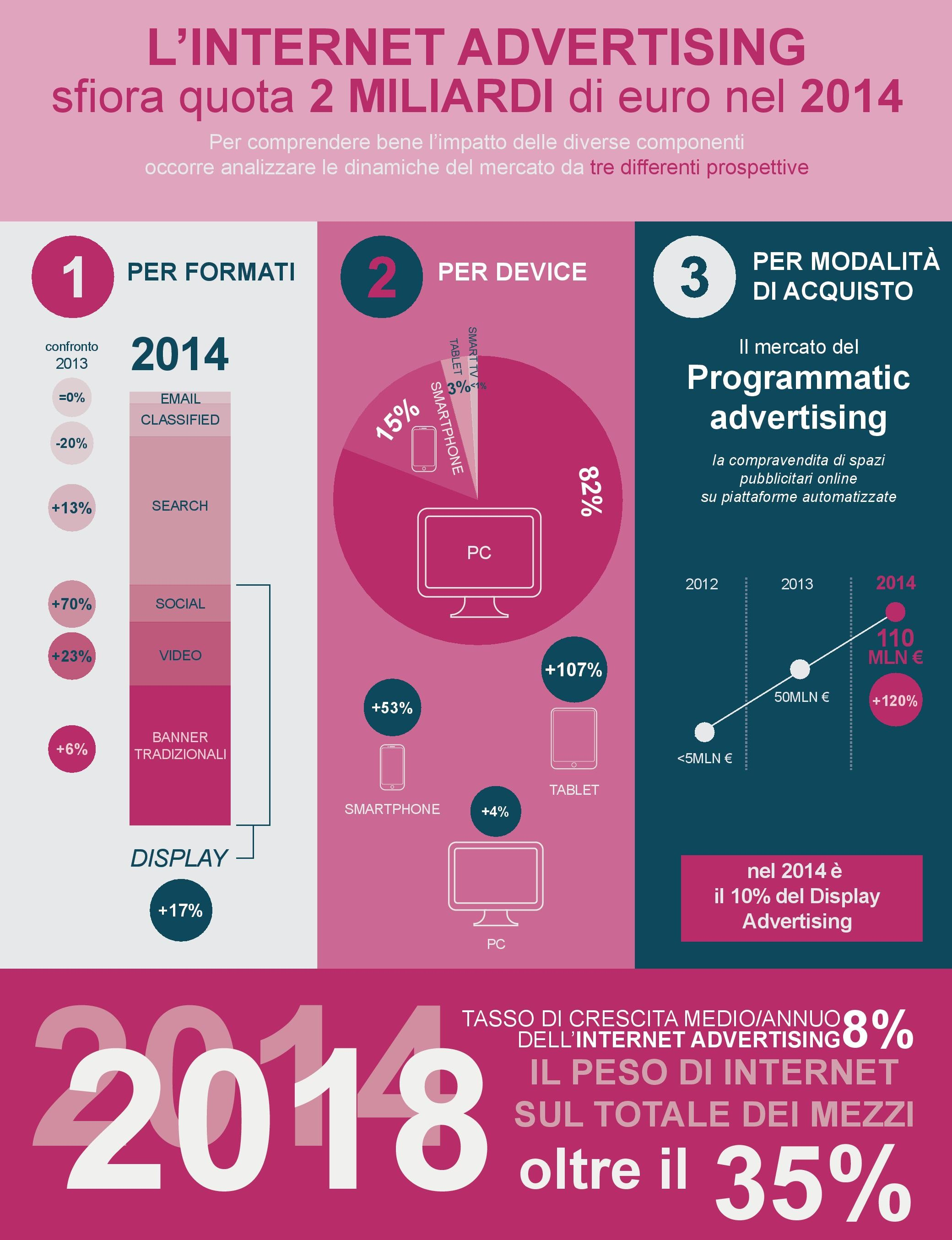 Ricerca Osservatorio Internet Advertising 2015