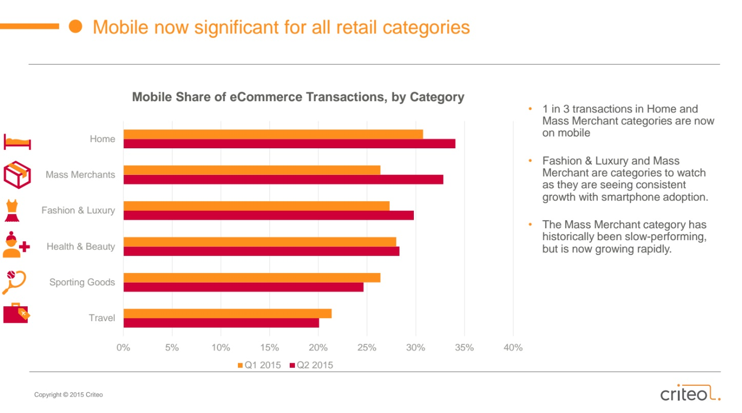 Catetgorie Vendita | State of Mobile Commerce