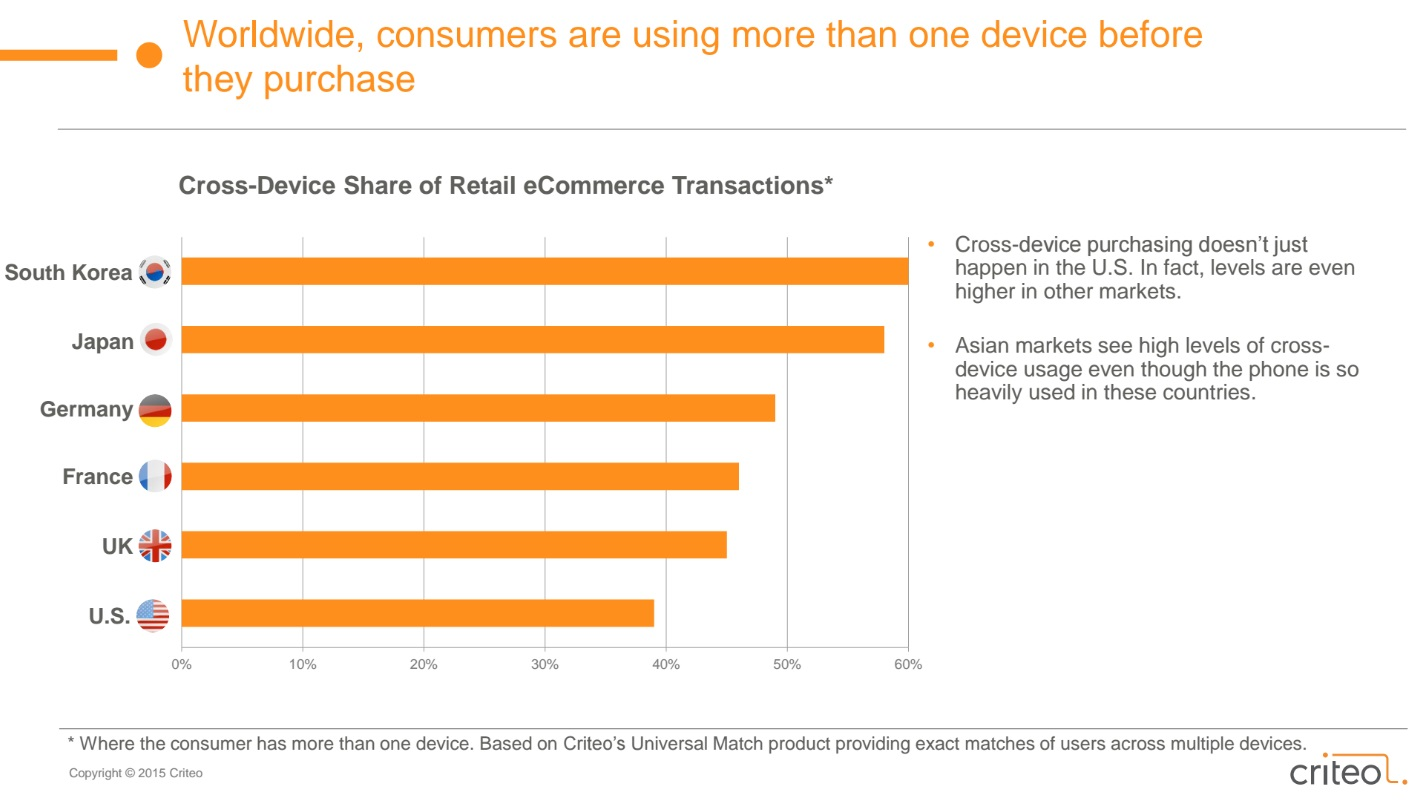 Cross-Device | State of Mobile Commerce