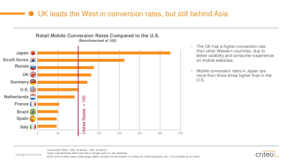 Conversion Rate | State of Mobile Commerce