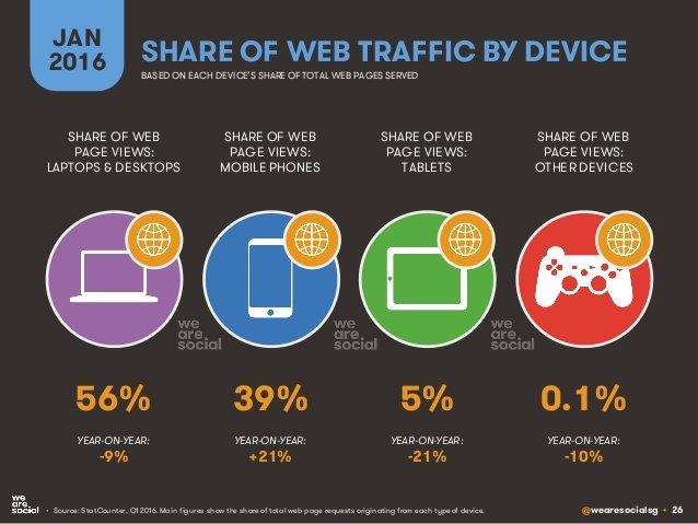 Dati Navigazione Mobile Desktop 2016