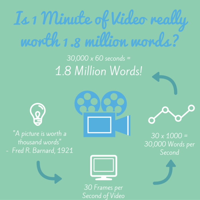 infografica-un-minuto-video-vale-milioni-parole-cepar