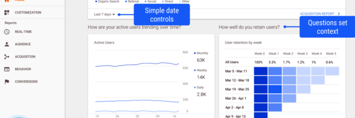 Nuovo Google Analytics Data Driven Analysis e Data Visualization