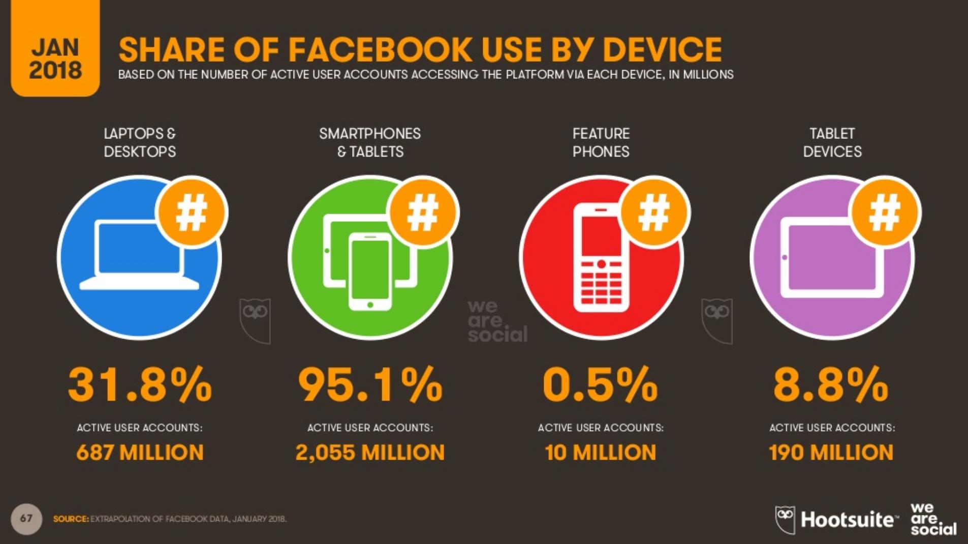 Digital 2018 dati facebook
