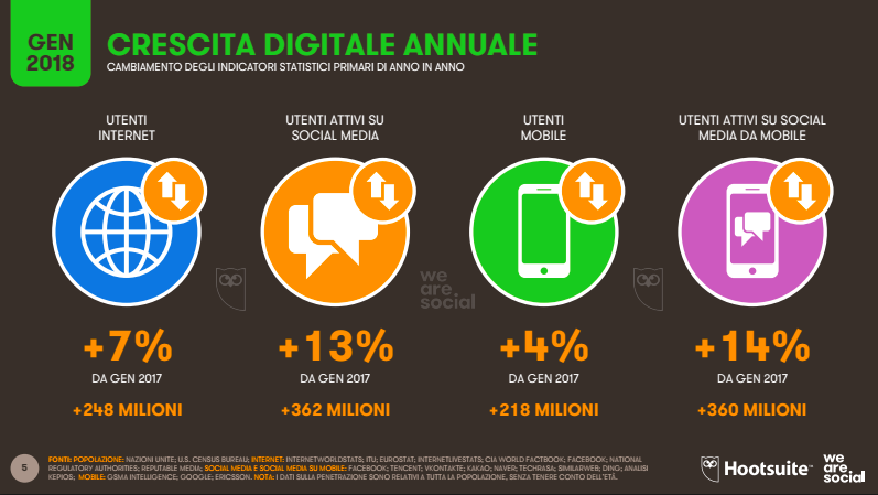 Digital 2018 crescita annuale globale