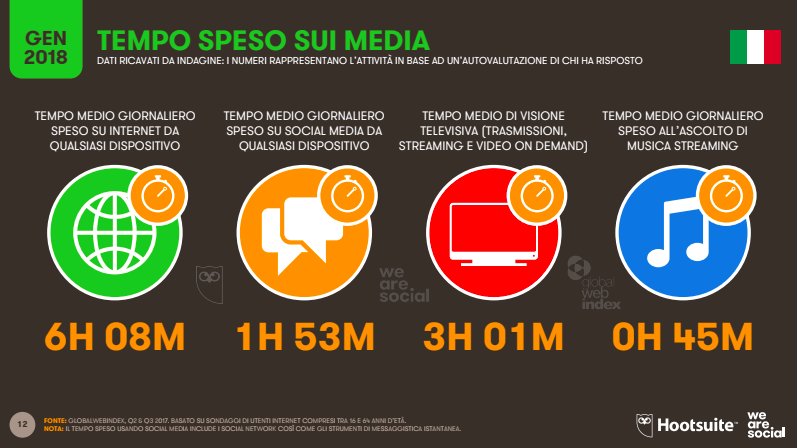 Digital 2018 Tempo Speso sui Media