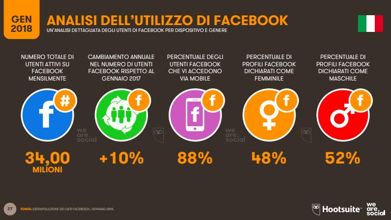 Digital 2018 Facebook in Italia