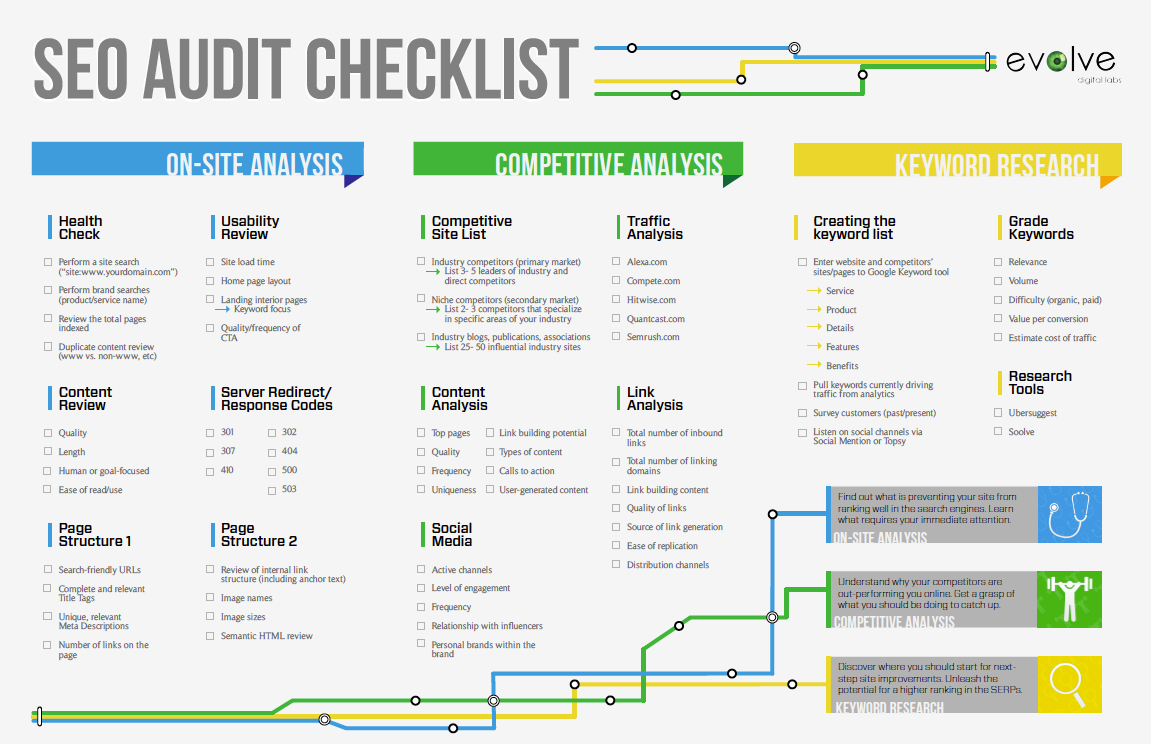 Seo Audit Checklist | Cepar Digital Agency