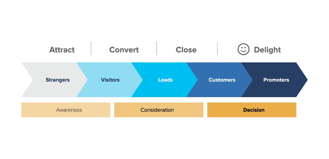 Le quattro fasi della metodologia Inbound