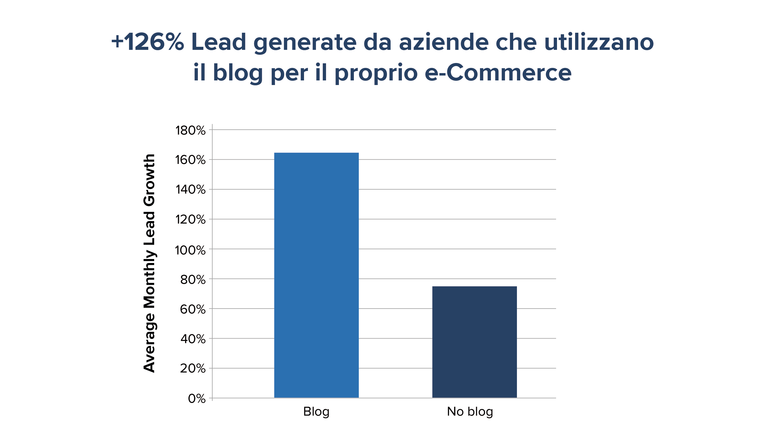E-commerce Strategie per vendere online